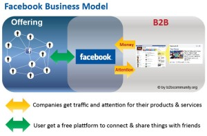 Grafik des Facebook Business-Modell