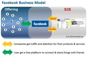Grafik des Facebook Business-Modell